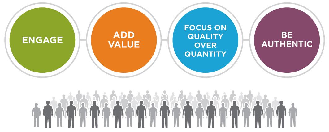 Toegevoegde waarde en adviseren